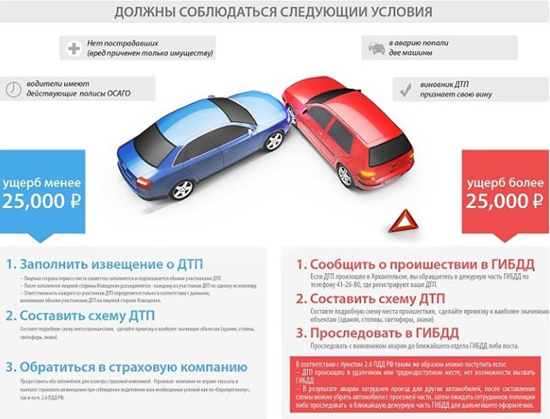 Все способы оформления ДТП в России