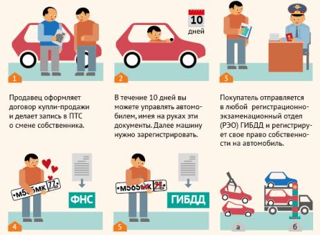 Как продать кредитный автомобиль законно?